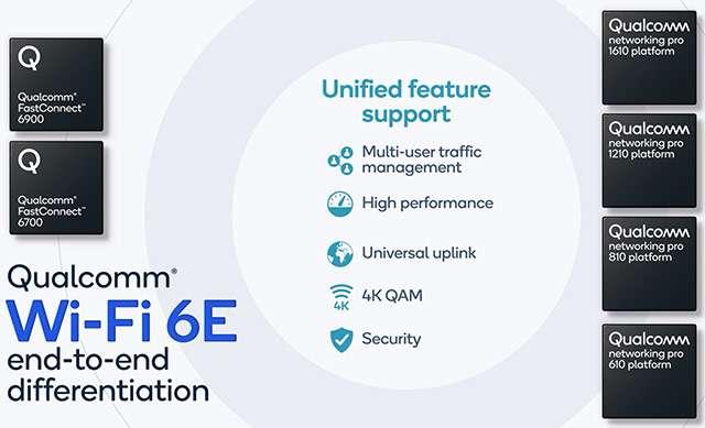 Le novità di Qualcomm per la gamma Networking Pro