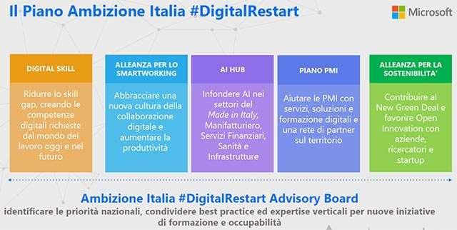Microsoft: Ambizione Italia #DigitalRestart