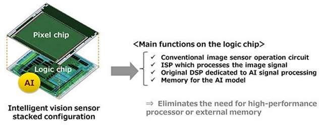 Le funzionalità IA del sensore Sony IMX500