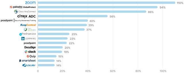 Le applicazioni che hanno fatto registrare la più forte crescita nel mese di marzo