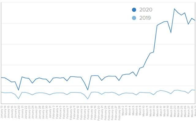 Il volume degli utenti collegati a Zoom nei primi tre mesi del 2019 e in quelli del 2020