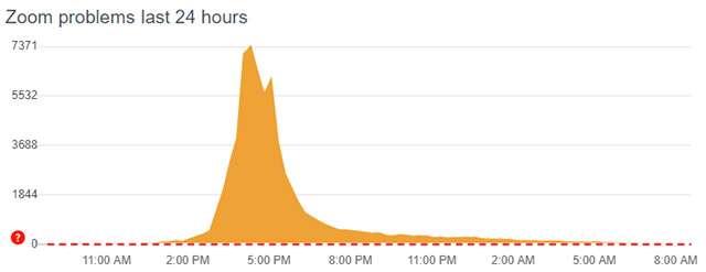 Zoom: i problemi di ieri su DownDetector