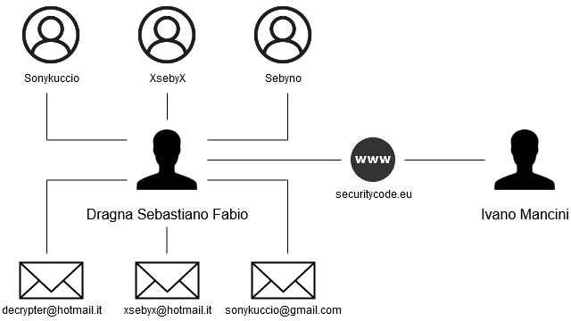 Il collegamento tra CloudEye e gli account attivi sui forum di hacking
