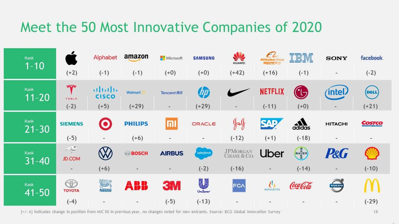 BCG - Most Innovative Companies 2020