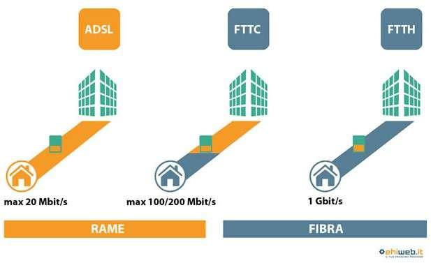 ADSL e fibra: come funzionano?