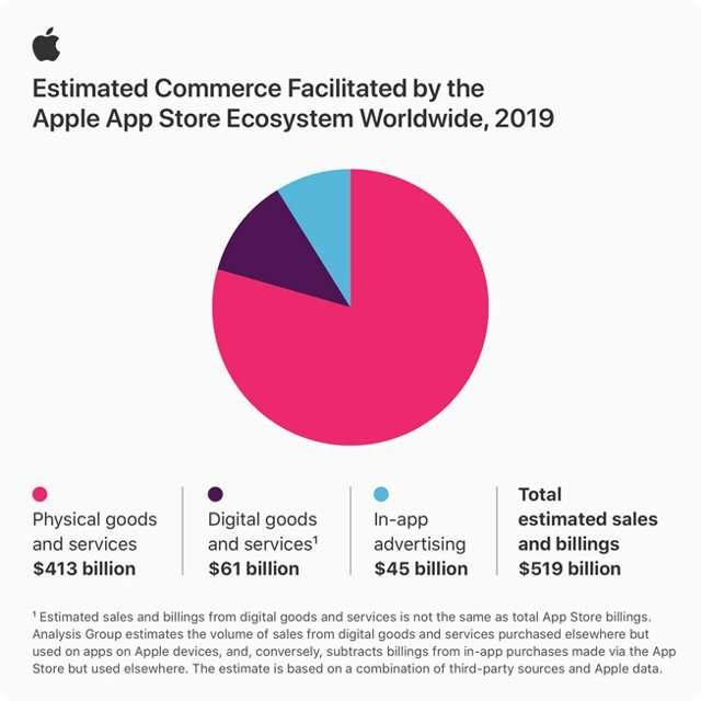L'economia legata all'App Store