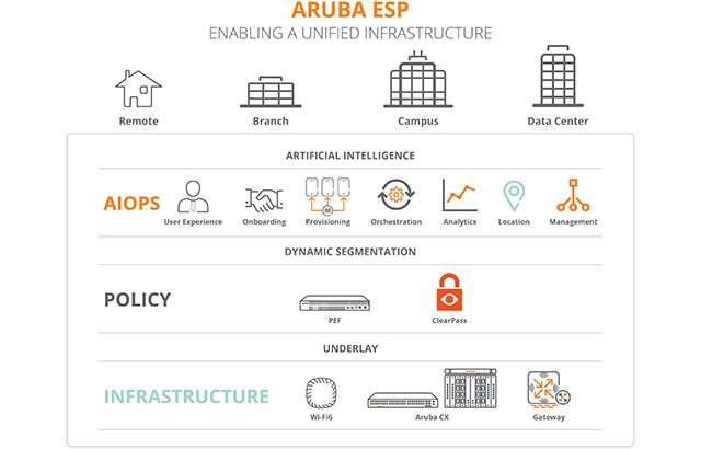 Aruba ESP, la piattaforma cloud-native per l'Intelligent Edge