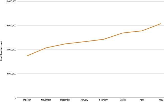 La crescita del browser Brave in termini di utenti mensili