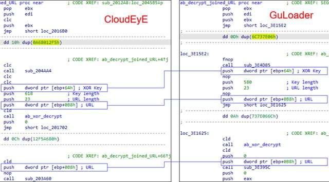I collegamenti tra CloudEye e GuLoader