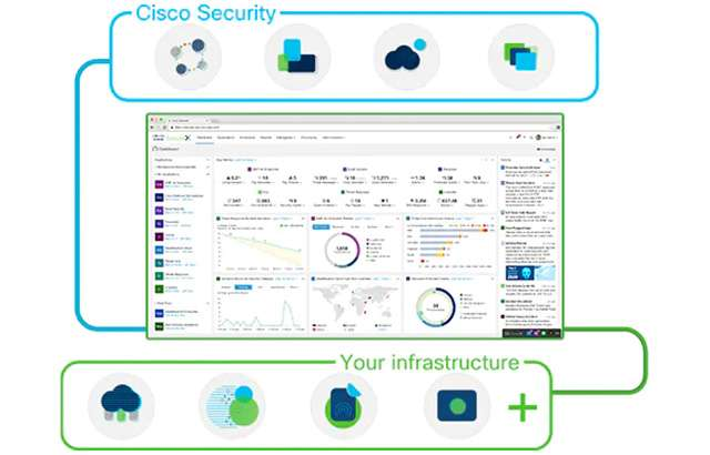 La sicurezza offerta da Cisco SecureX