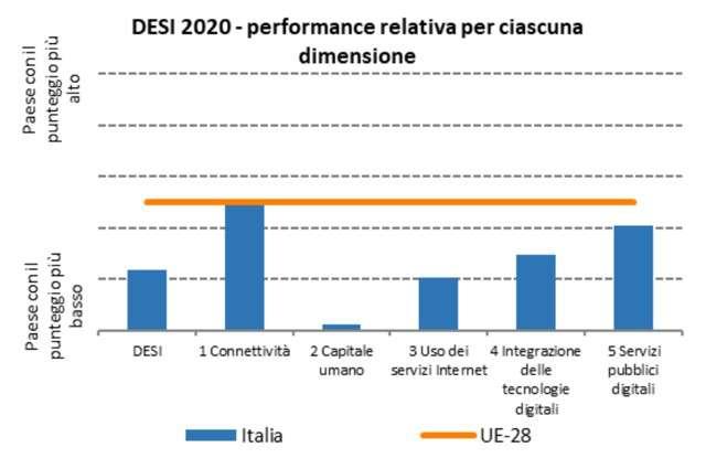 DESI 2020: la pagella italiana