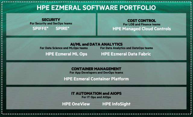 Il portfolio software di HPE Ezmeral