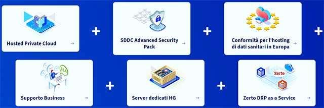 L'offerta della soluzione OVHcloud Healthcare