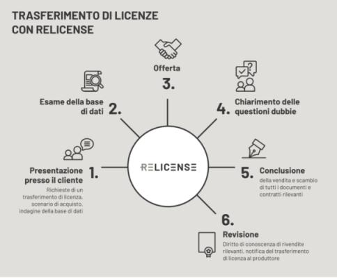 relicense_trasferimento_licenze