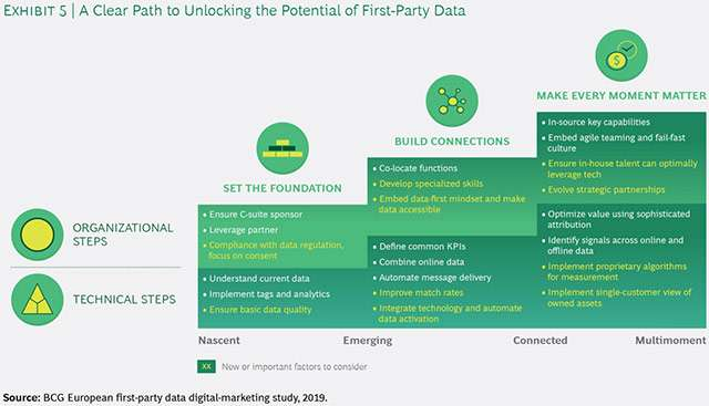 Responsible Marketing with First-Party Data