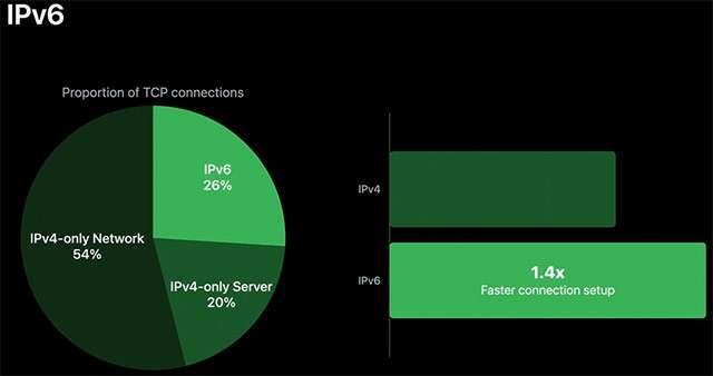 Apple su IPv6