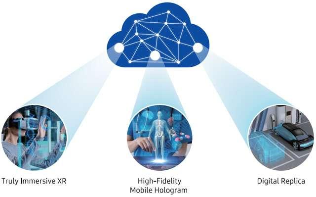 Le innovazioni che porterà con sé il 6G secondo Samsung