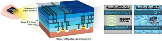 Il materiale a-BN scoperto da Samsung per i semiconduttori