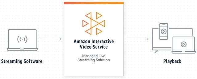 Il funzionamento del servizio Amazon IVS