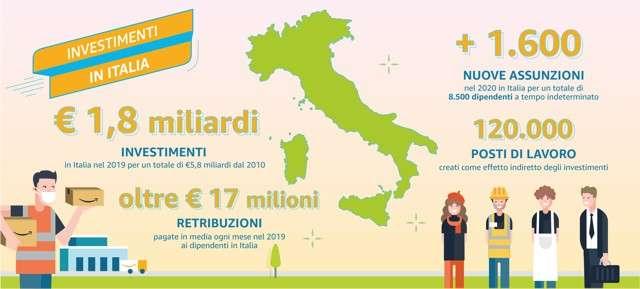 Amazon in Italia
