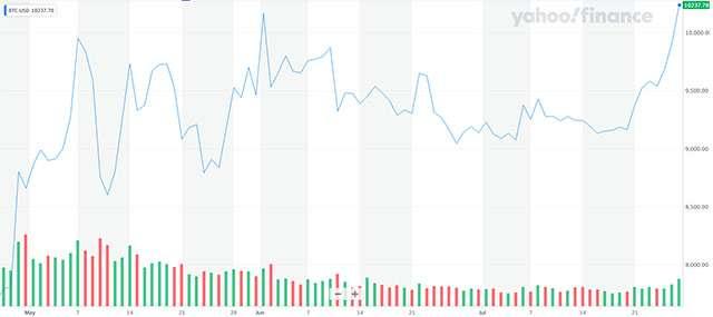 L'andamento del valore di Bitcoin nell'ultimo periodo