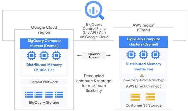 Google Cloud Next '20: BigQuery Omni