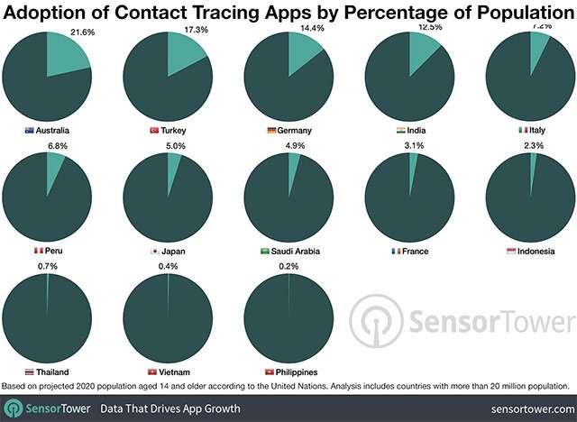 La diffusione delle applicazioni per il contact tracing nel mondo