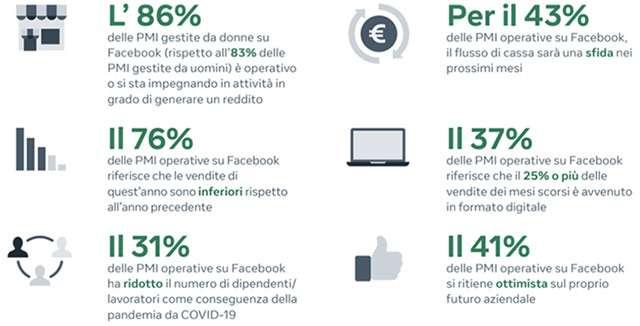 I risultati dell'indagine Future of Business in relazione all'Italia