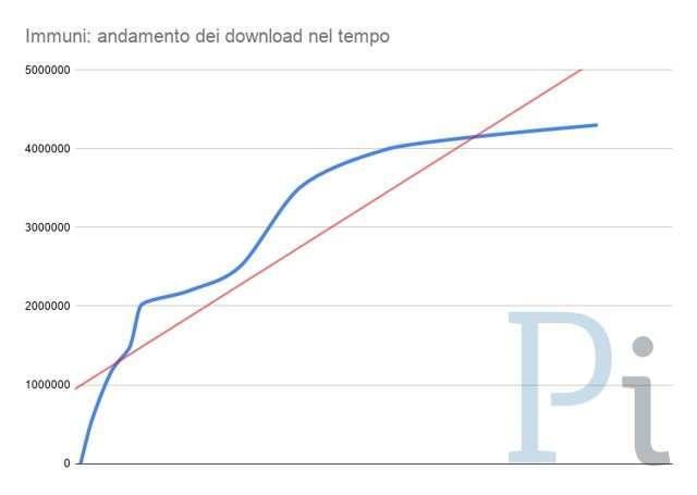 Immuni: 4,5 milioni di download
