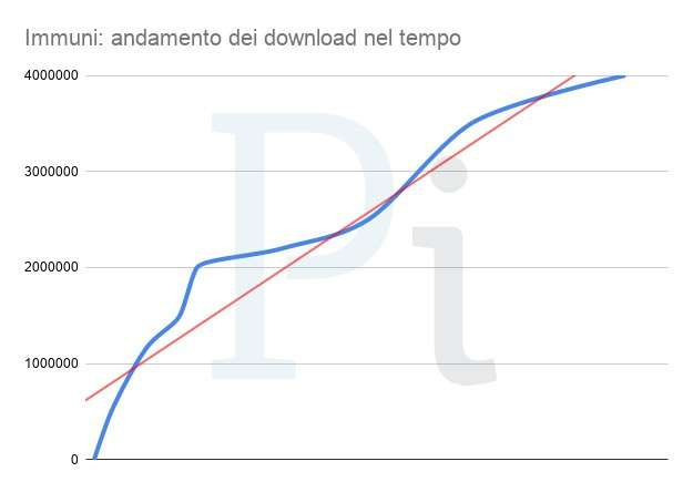 Immuni, andamento dei download