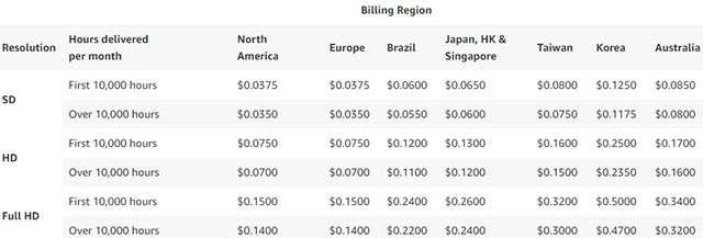 I prezzi del servizio Amazon IVS