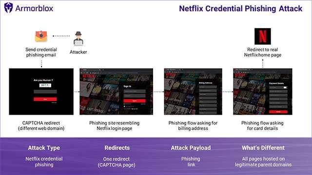 Netflix: il raggiro tramite phishing