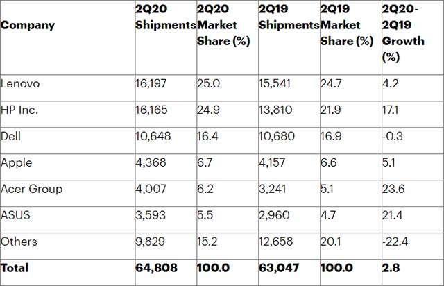 Mercato PC: i numeri del Q2 2020 secondo Gartner