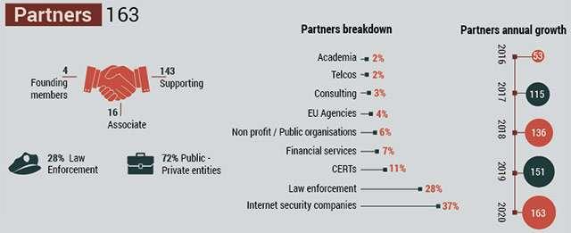 Europol: il report su quattro anni di lotta ai ransomware