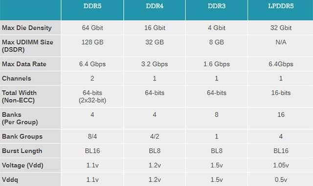 Le generazioni DDR fino alla nuova DDR5