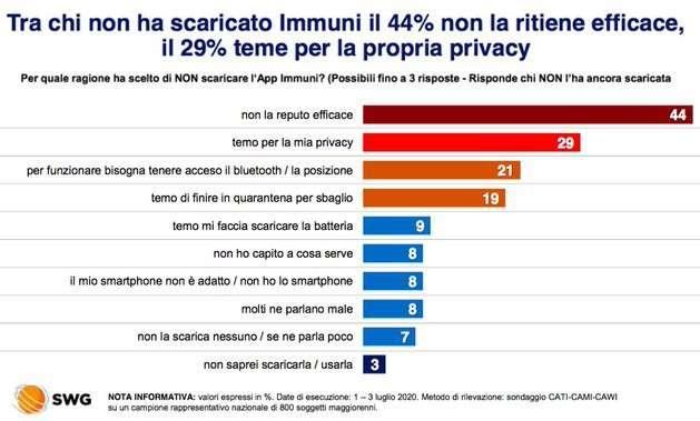 SWG, sondaggio su Immuni