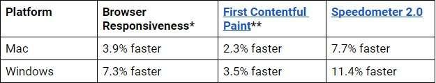 Performance migliorate su Chrome 85