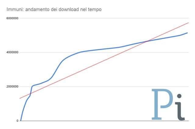 Immuni, download al 28 agosto