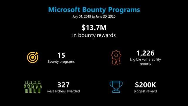 Microsoft Bounty Program: i numeri