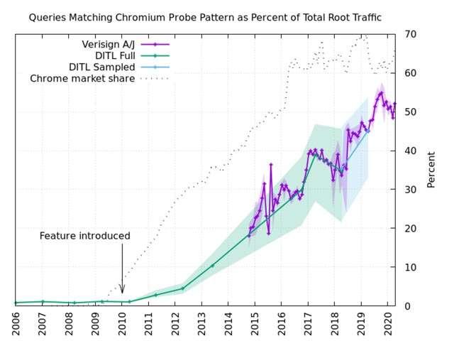 Il traffico causato dal bug di Chromium