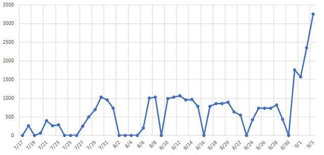 Il volume di attacchi Emotet rilevati nell'ultimo periodo in Giappone