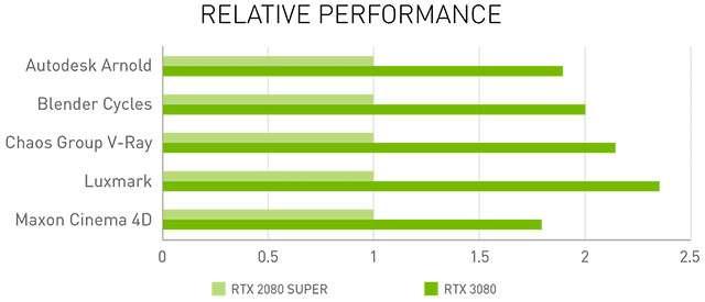 Le performance delle nuove schede video di NVIDIA