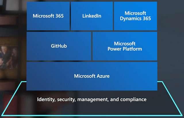 Ignite 2020: la visione di Microsoft