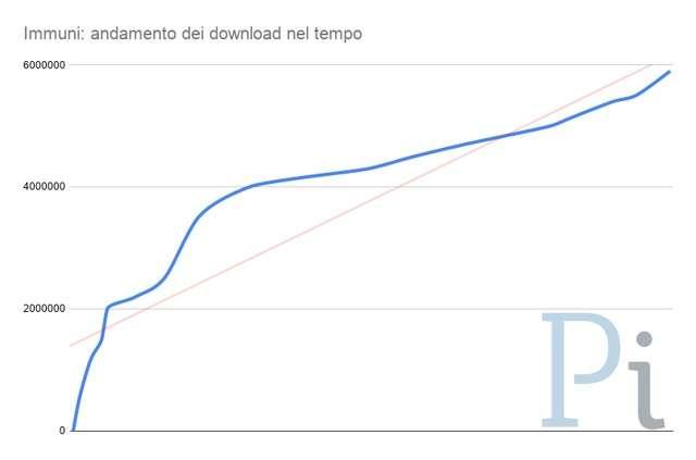 Immuni: 5,9 milioni di download a metà settembre