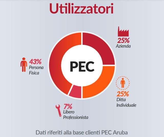 PEC 2020