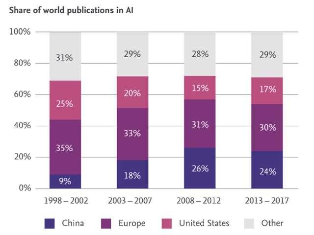 Pubblicazioni sull'IA: Europa vs. Cina, Stati Uniti e altre regioni; Fonte: Scopus