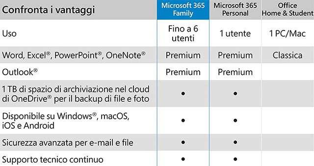 Tutte le caratteristiche di Microsoft 365 Family