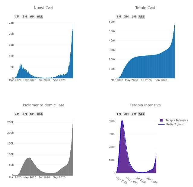 Covid19 Italia, dati e grafici