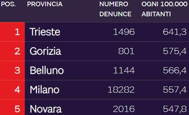 Le province italiane con il maggior tasso di denunce per crimini informatici in rapporto alla popolazione