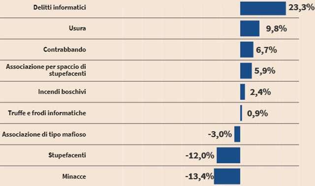 Le tipologie di crimine registrate in Italia: le variazioni in questo 2020